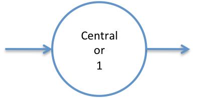 1-Compartment Model