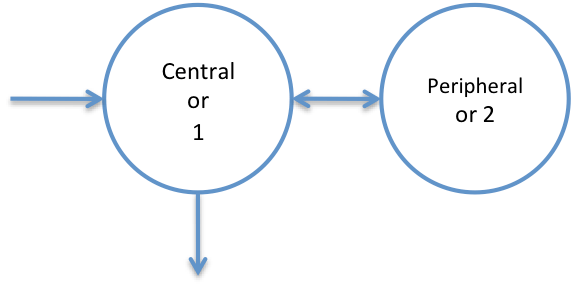 2-Compartment Model