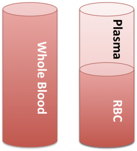 Blood, plasma and red blood cells