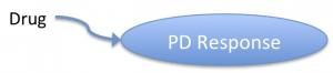 Direct pharmacodynamic model