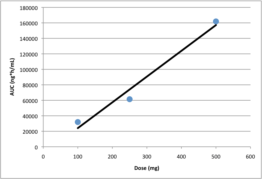 Example of dose proportionality