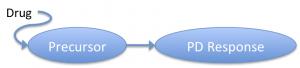 Indirect pharmacodynamic model