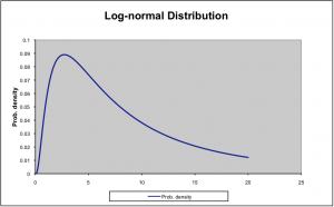 Lognormal Distribution