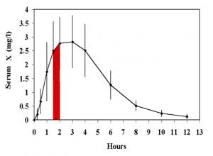 Individual PK-Noncompartmental Analysis