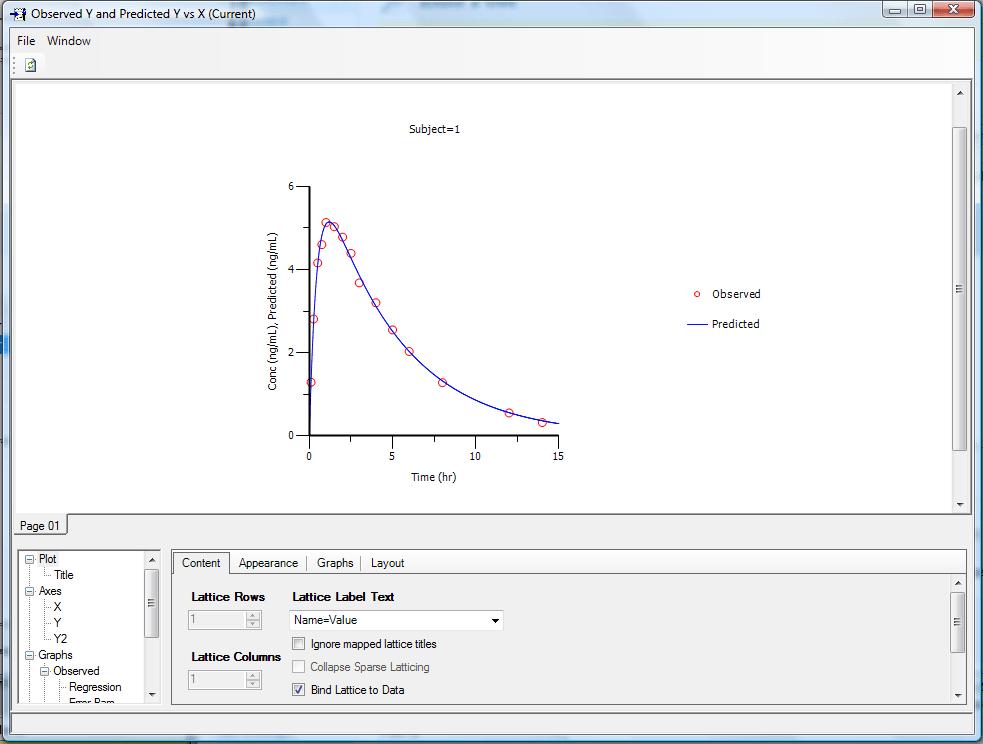 PK Model Fit Plot