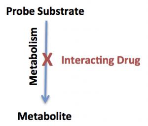 drug-drug-interaction