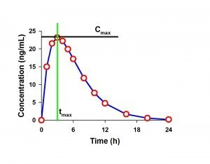 Example PK Curve with Cmax and tmax labeled