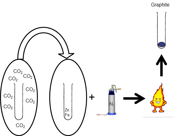 Following combustion, the carbon dioxide is reduced to graphite.