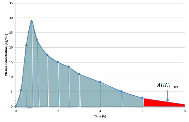 Extrapolated AUC