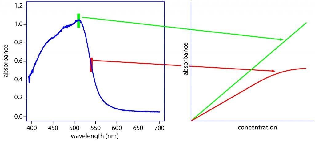 Example of UV absorption profile and relationship to concentration.