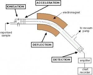 Mass Spectrometry Schematic