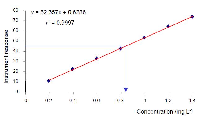 CalibrationCurve Bioanalytical