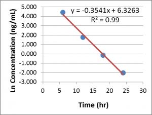Ex of Linear Regression to determine kel