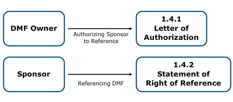 Flow Chart for DMF Reference Letters