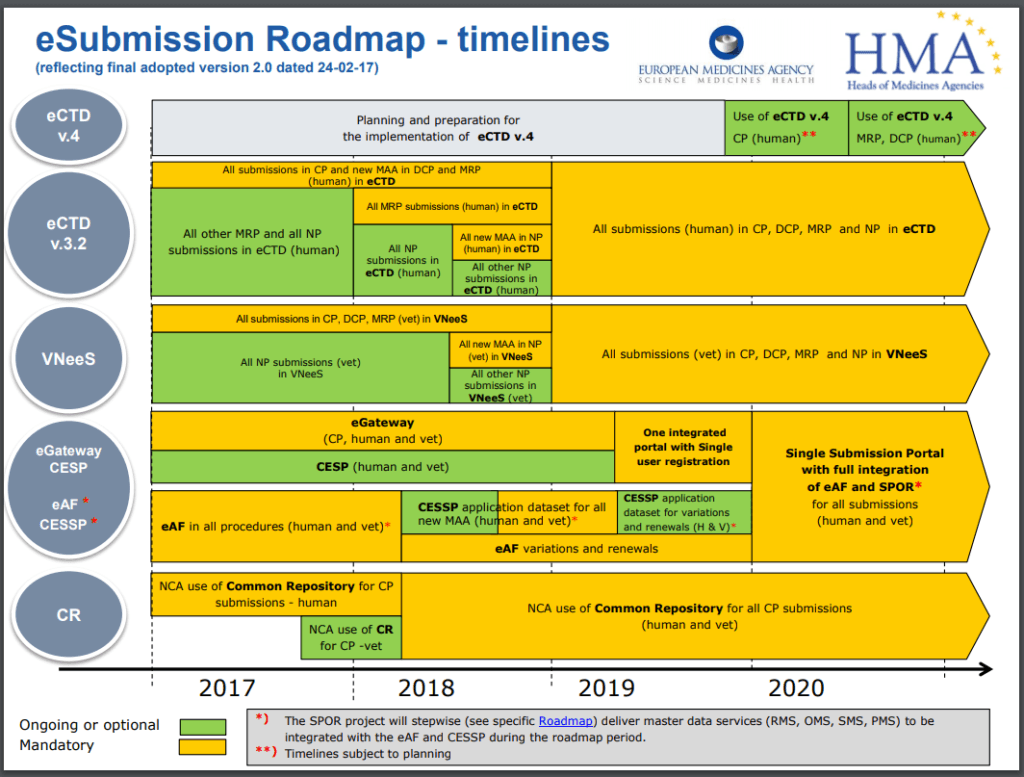 NeeS to eCTD eSubmission roadmap - timelines