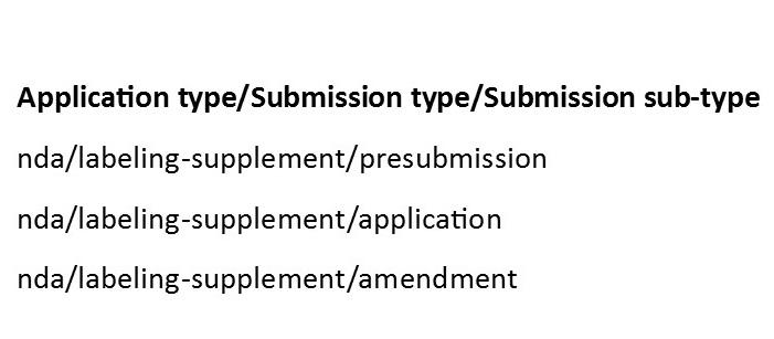 Figure 1: Better hierarchical control in new FDA Module 1