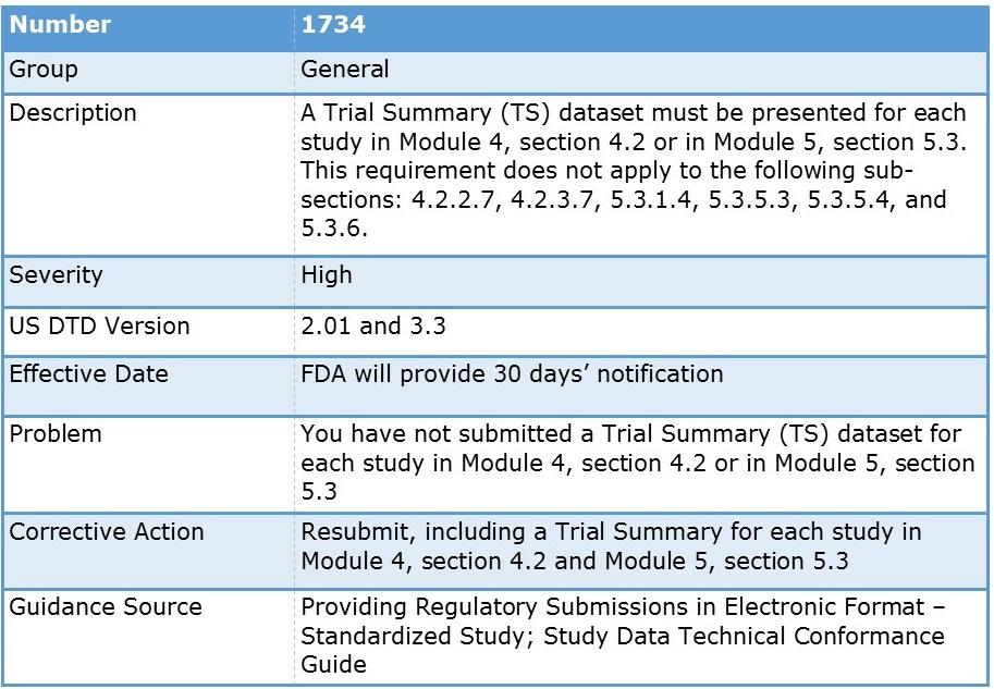 FDA Study Data Validation Error 1734