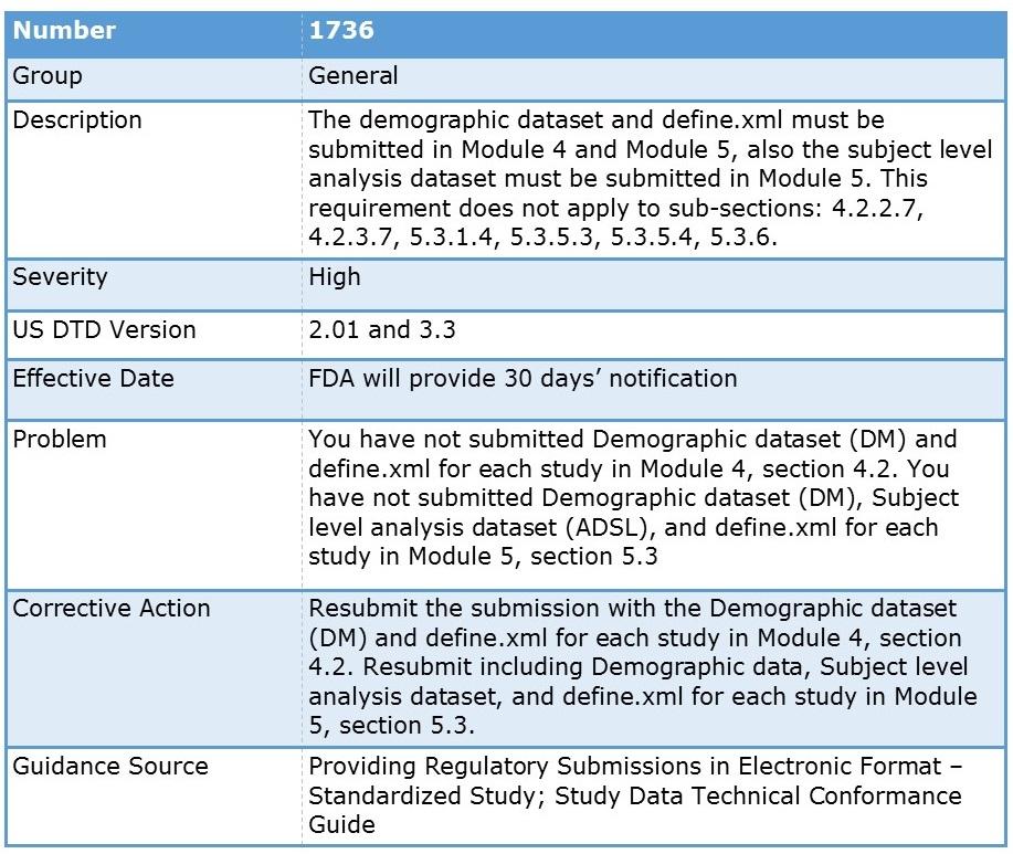 FDA Study Data Validation Error 1736