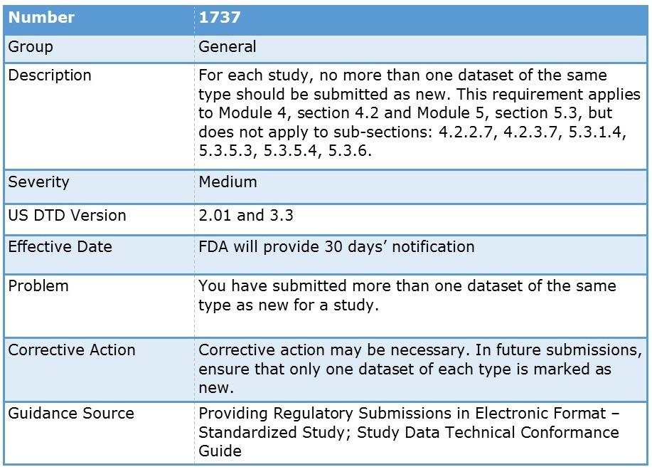 FDA Study Data Validation Error 1737