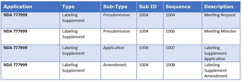 Figure 2: The relationship between Sub ID and sequence number is a hierarchy