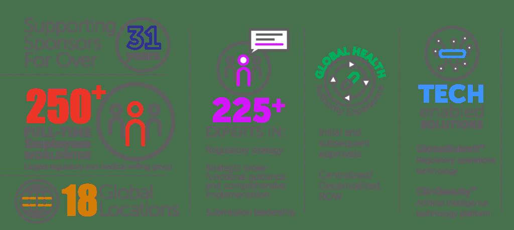 Synchrogenix Regulatory & Communications Strategy, Science & Solutions: snapshot