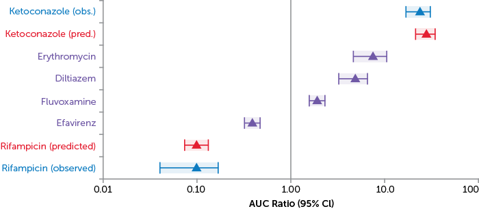 AUC Ratio