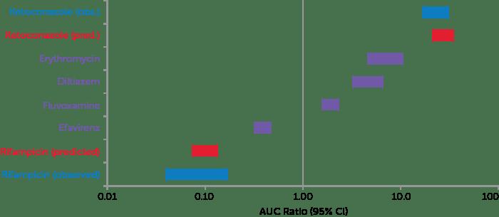 AUC Ratio