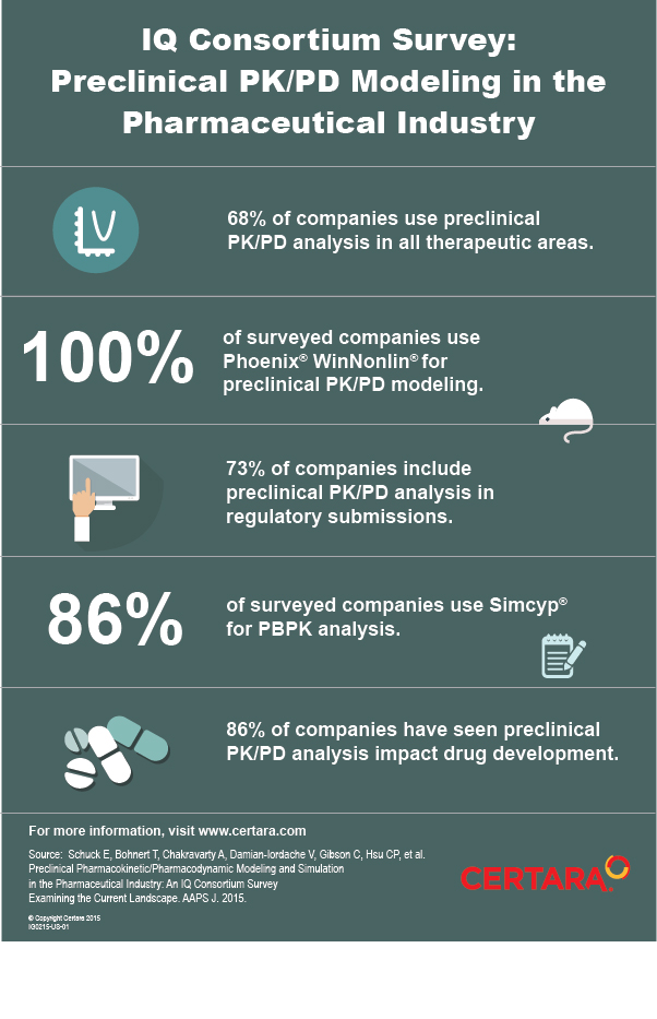 BLOG_Positive-Stats-about-PKPD-Modeling-in-the-Pharmaceutical-Industry