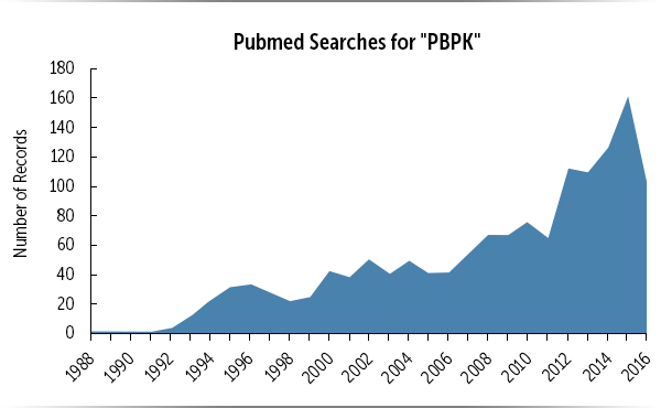 pubmed searches for PBPK over time