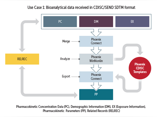 flow chart illustrating how Phoenix supports CDISC