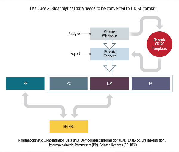a flow chart illustrating how Phoenix supports using CDISC standards