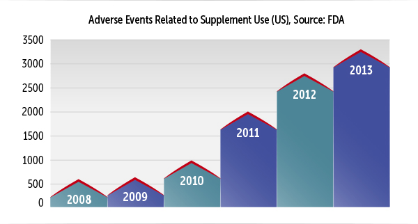 chart of adverse events