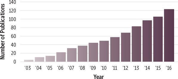 Cumulative Simcyp publications by year