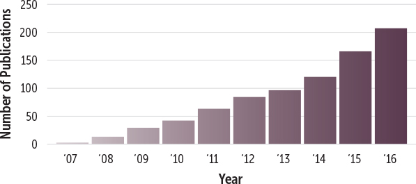Independent publications using Simcyp PBPK by year