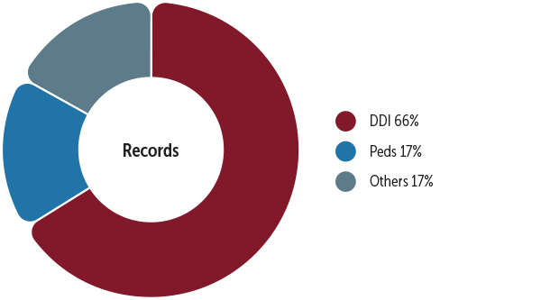 Pie chart showing FDA's OCP records on uses of PBPK