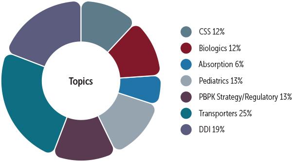 Topics of Simcyp publications