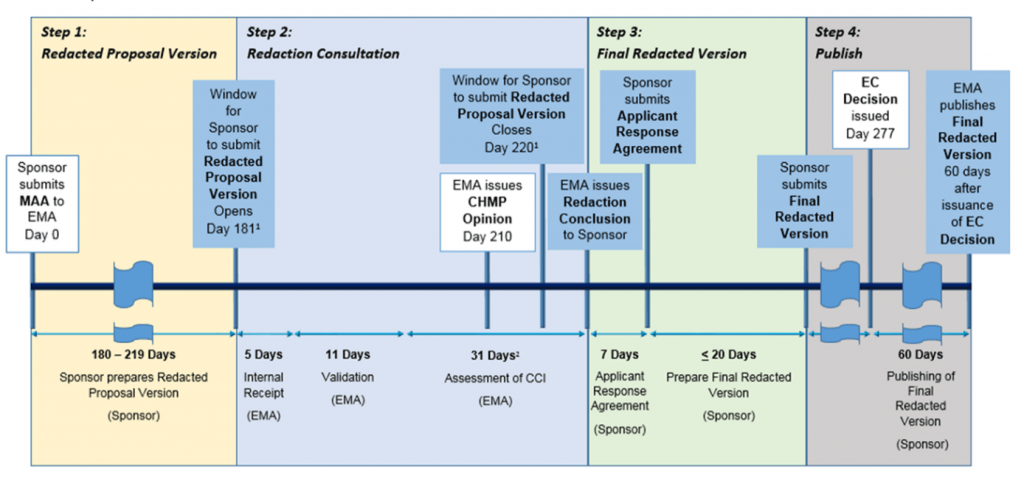 timeline of complying with EMA policy 70